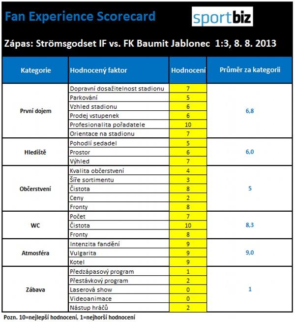 Scorecard Jablonec