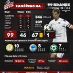 2Score_infografika