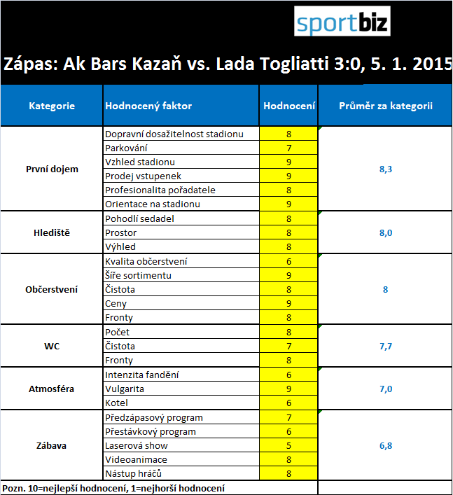 scoreboard kazan